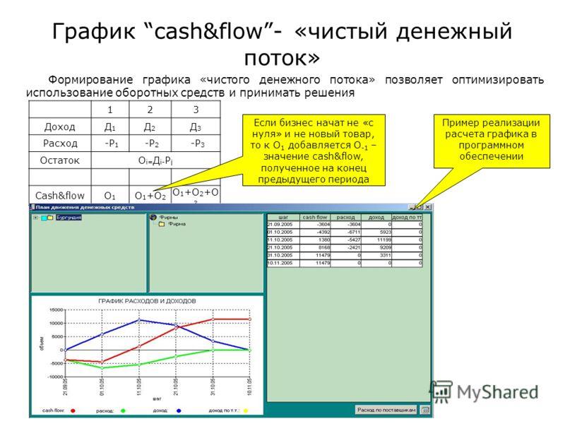 График cash&flow- «чистый денежный поток» Формирование графика «чистого денежного потока» позволяет оптимизировать использование оборотных средств и принимать решения 123 ДоходД1Д1 Д2Д2 Д3Д3 Расход -Р 1 -Р 2 -Р 3 ОстатокОi=Дi-РiОi=Дi-Рi Cash&flowО1О1