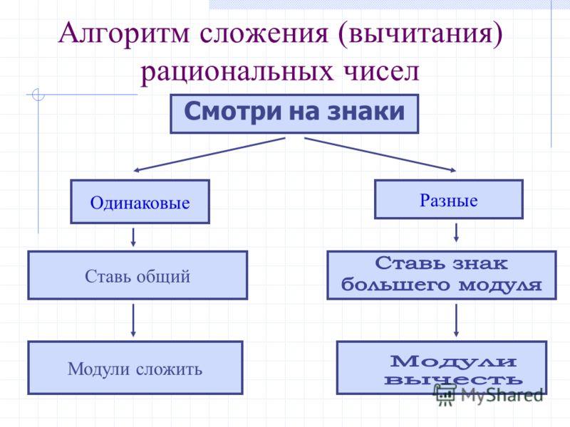 Алгоритм сложения (вычитания) рациональных чисел Смотри на знаки Одинаковые Разные Ставь общий Модули сложить
