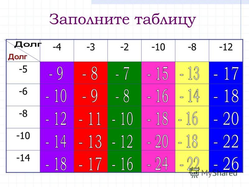Заполните таблицу -4-3-2-10-8-12 -5 -6 -8 -10 -14