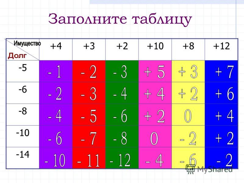 Заполните таблицу +4+3+2+10+8+12 -5 -6 -8 -10 -14