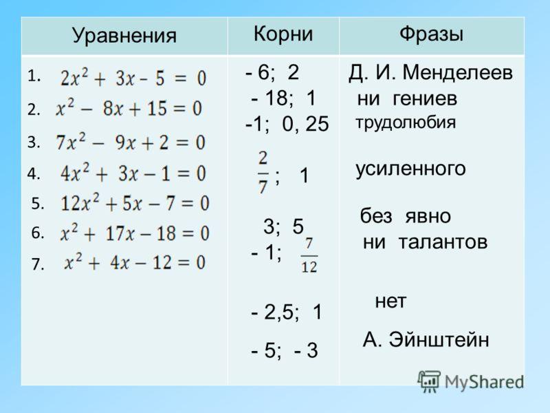 Уравнения КорниФразы 1. 2. 3. 4. 5. 6. 7. - 6; 2 - 18; 1 -1; 0, 25 ; 1 3; 5 - 1; - 2,5; 1 - 5; - 3 Д. И. Менделеев ни гениев трудолюбия усиленного без явно ни талантов нет А. Эйнштейн