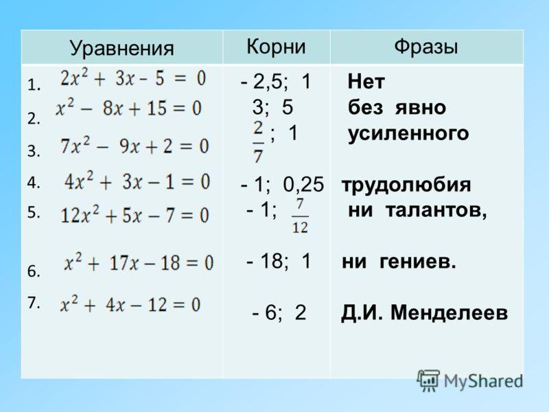 Уравнения КорниФразы 1. 2. 3. 4. 5. 6. 7. - 2,5; 1 3; 5 ; 1 - 1; 0,25 - 1; - 18; 1 - 6; 2 Нет без явно усиленного трудолюбия ни талантов, ни гениев. Д.И. Менделеев
