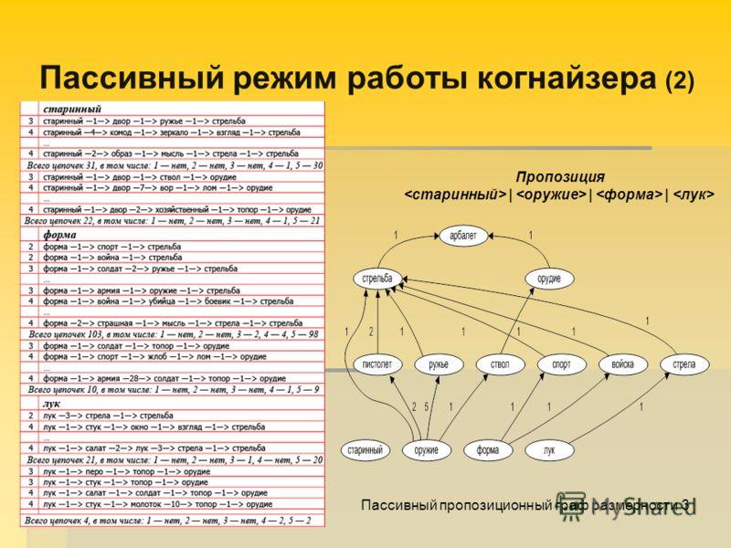 Пассивный режим работы когнайзера (2) Пропозиция | | | Пассивный пропозиционный граф размерности 3