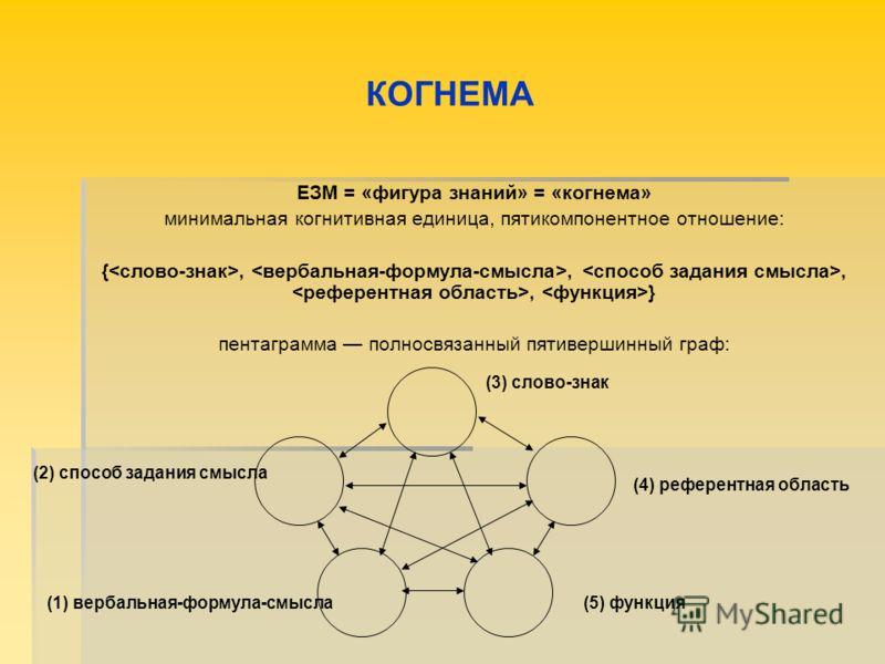 КОГНЕМА ЕЗМ = «фигура знаний» = «когнема» минимальная когнитивная единица, пятикомпонентное отношение: {,,,, } пентаграмма полносвязанный пятивершинный граф: (3) слово-знак (1) вербальная-формула-смысла(5) функция (2) способ задания смысла (4) рефере