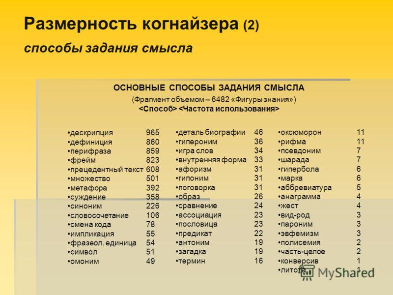 Размерность когнайзера (2) способы задания смысла ОСНОВНЫЕ СПОСОБЫ ЗАДАНИЯ СМЫСЛА (Фрагмент объемом – 6482 «Фигуры знания») дескрипция965 дефиниция860 перифраза859 фрейм823 прецедентный текст608 множество501 метафора392 суждение358 синоним226 словосо