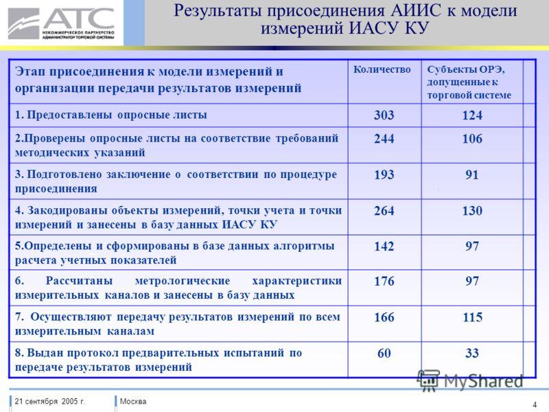 21 сентября 2005 г.Москва 4 Результаты присоединения АИИС к модели измерений ИАСУ КУ Этап присоединения к модели измерений и организации передачи результатов измерений КоличествоСубъекты ОРЭ, допущенные к торговой системе 1. Предоставлены опросные ли