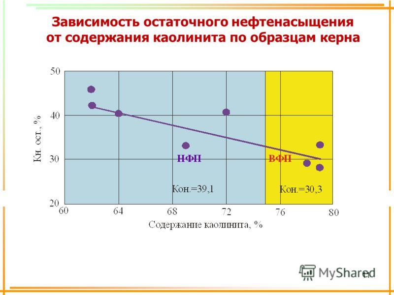 11 Зависимость остаточного нефтенасыщения от содержания каолинита по образцам керна