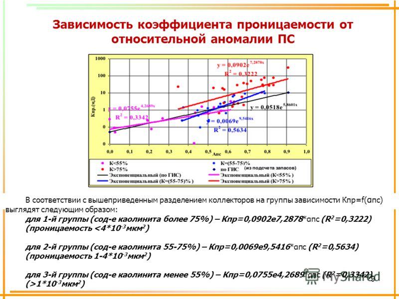 9 В соответствии с вышеприведенным разделением коллекторов на группы зависимости Кпр=f( α пс) выглядят следующим образом: для 1-й группы (сод-е каолинита более 75%) – Кпр=0,0902е7,2878*αпс (R 2 =0,3222) (проницаемость 1*10 -3 мкм 2 ) Зависимость коэф
