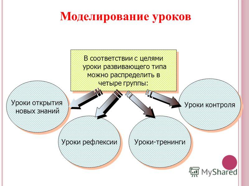 Моделирование уроков В соответствии с целями уроки развивающего типа можно распределить в четыре группы: В соответствии с целями уроки развивающего типа можно распределить в четыре группы: Уроки контроля Уроки-тренинги Уроки рефлексии Уроки открытия