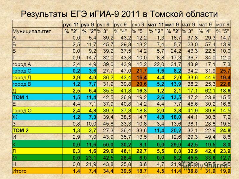 Результаты ЕГЭ иГИА-9 2011 в Томской области рус 11рус 9 мат 11мат 9 Муниципалитет %