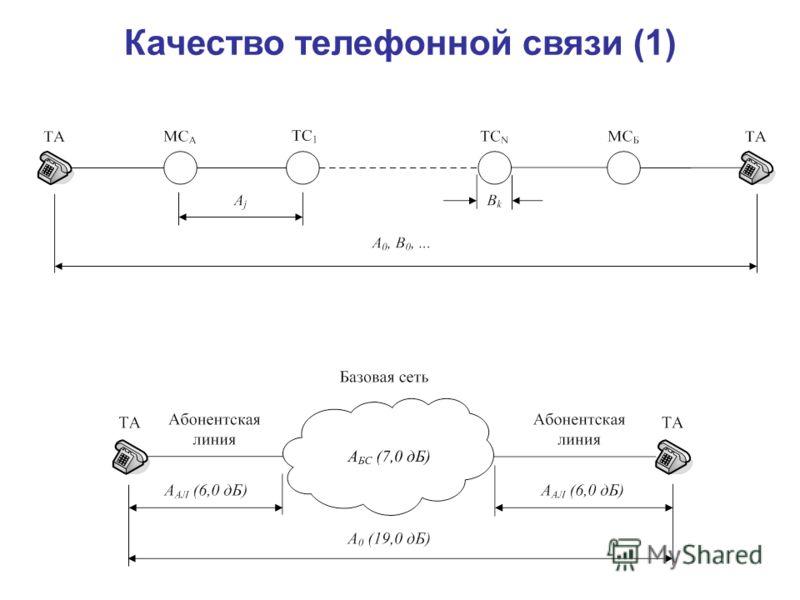 Качество телефонной связи (1)