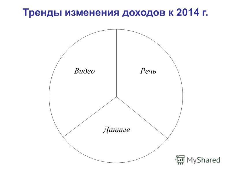 Тренды изменения доходов к 2014 г.