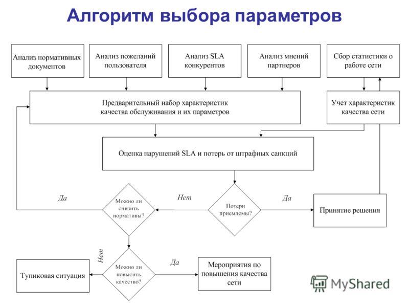 Алгоритм выбора параметров
