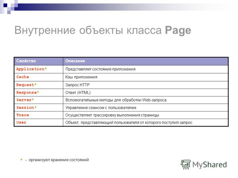 Внутренние объекты класса Page СвойствоОписание Application* Представляет состояние приложения Cache Кэш приложения Request* Запрос HTTP Response* Ответ (HTML) Server* Вспомогательные методы для обработки Web-запроса Session* Управление сеансом с пол