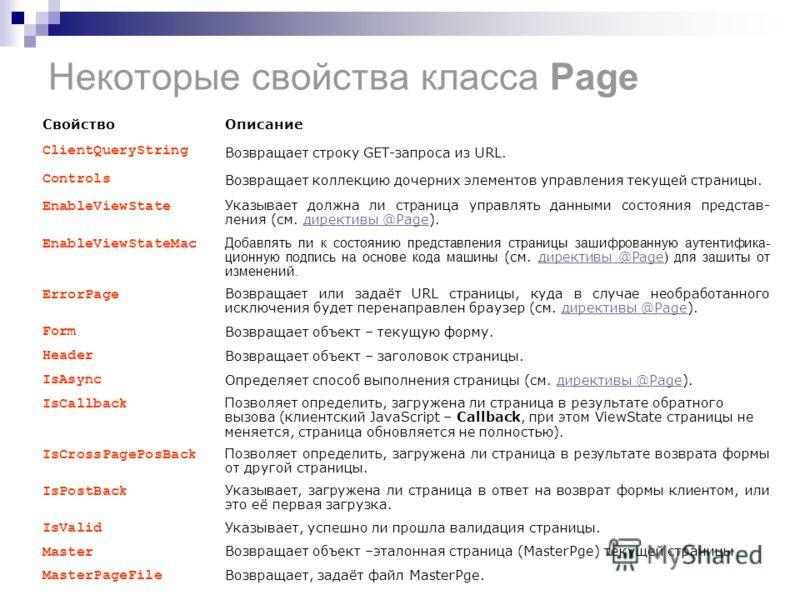 Некоторые свойства класса Page СвойствоОписание ClientQueryString Возвращает строку GET-запроса из URL. Controls Возвращает коллекцию дочерних элементов управления текущей страницы. EnableViewState Указывает должна ли страница управлять данными состо