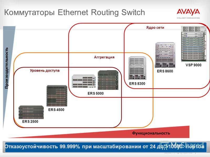 ©2009. All rights reserved. Функциональность Коммутаторы Ethernet Routing Switch Производительность Уровень доступа ERS 8600 ERS 4500 Отказоустойчивость 99.999% при масштабировании от 24 до >10000 портов ERS 2500 ERS 5000 ERS 8300 ERS 8600 VSP 9000 А
