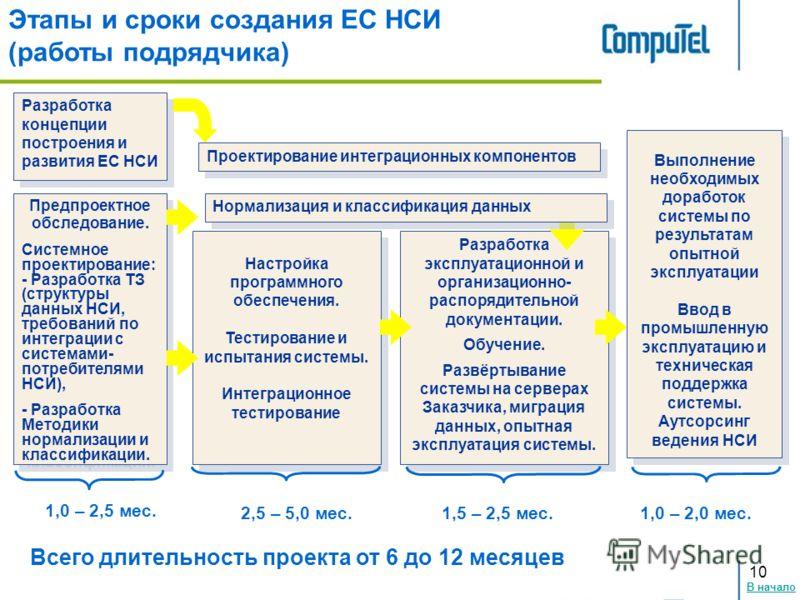 В начало 10 Этапы и сроки создания ЕС НСИ (работы подрядчика) Предпроектное обследование. Системное проектирование: - Разработка ТЗ (структуры данных НСИ, требований по интеграции с системами- потребителями НСИ), - Разработка Методики нормализации и