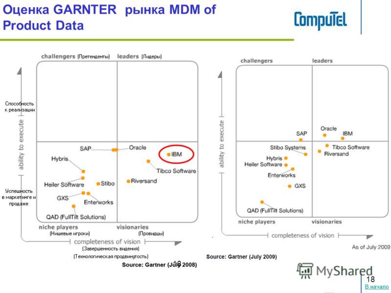В начало 18 Оценка GARNTER рынка MDM of Product Data 18