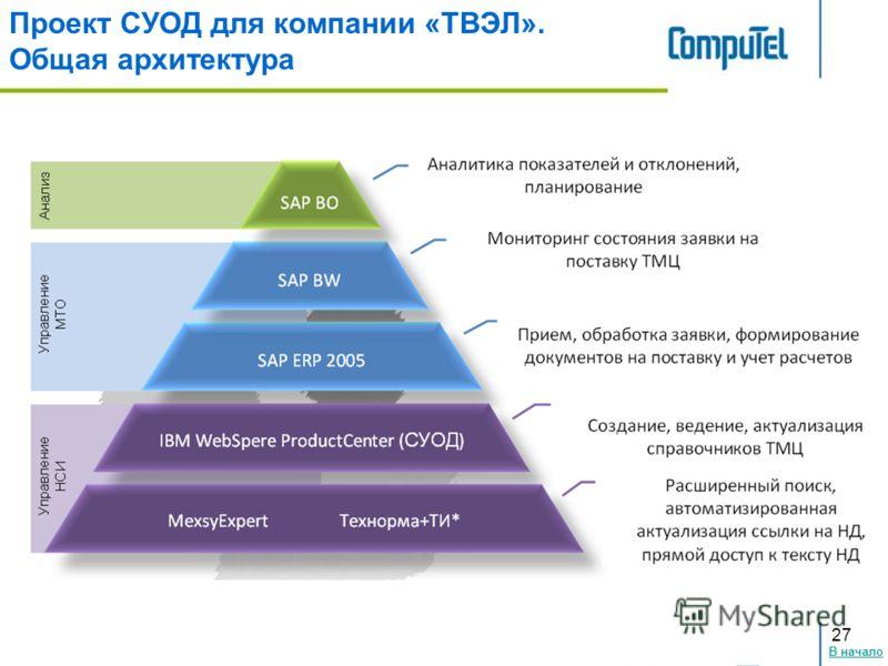 В начало 27 Проект СУОД для компании «ТВЭЛ». Общая архитектура