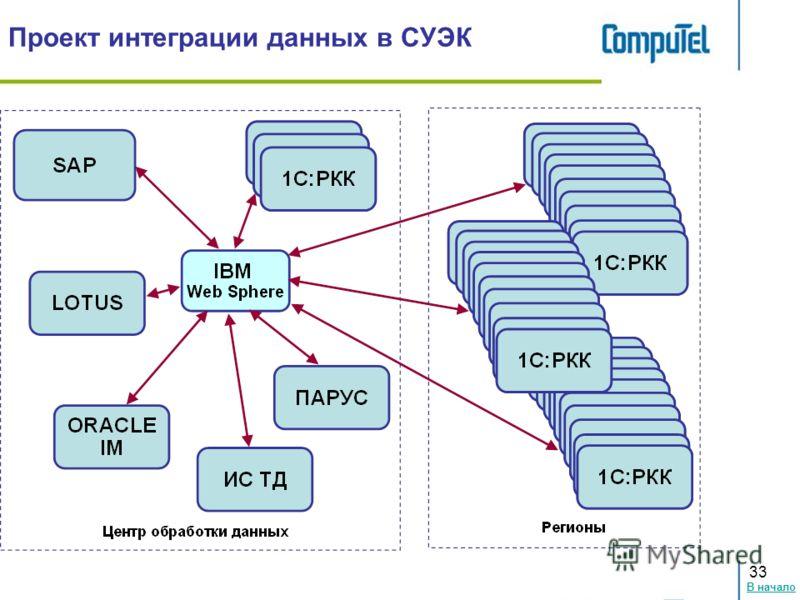 В начало 33 Проект интеграции данных в СУЭК