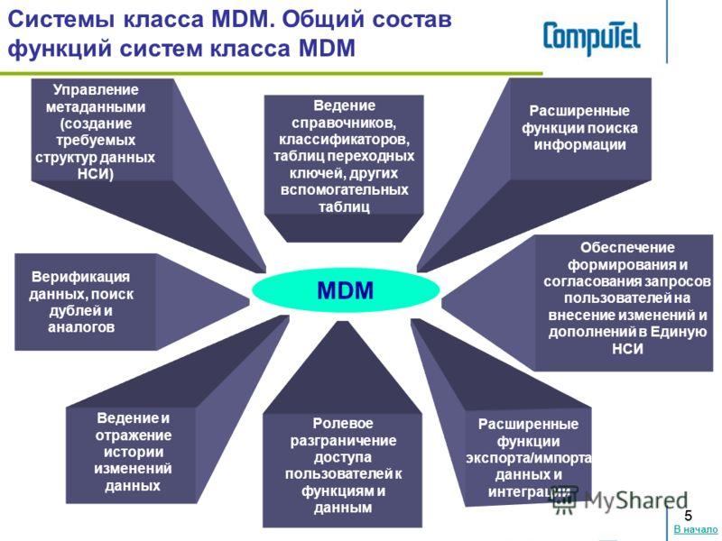 В начало 55 Расширенные функции поиска информации Системы класса MDM. Общий состав функций систем класса MDM Ведение и отражение истории изменений данных Ролевое разграничение доступа пользователей к функциям и данным Расширенные функции экспорта/имп