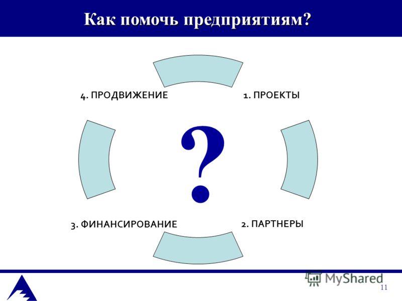 11 1. ПРОЕКТЫ 2. ПАРТНЕРЫ 3. ФИНАНСИРОВАНИЕ 4. ПРОДВИЖЕНИЕ Как помочь предприятиям? ?