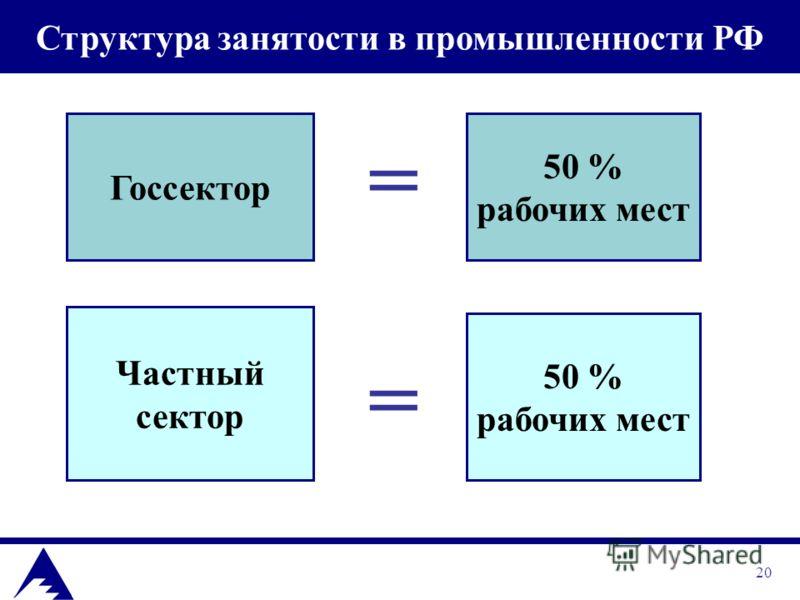 20 Структура занятости в промышленности РФ Госсектор 50 % рабочих мест Частный сектор 50 % рабочих мест = =