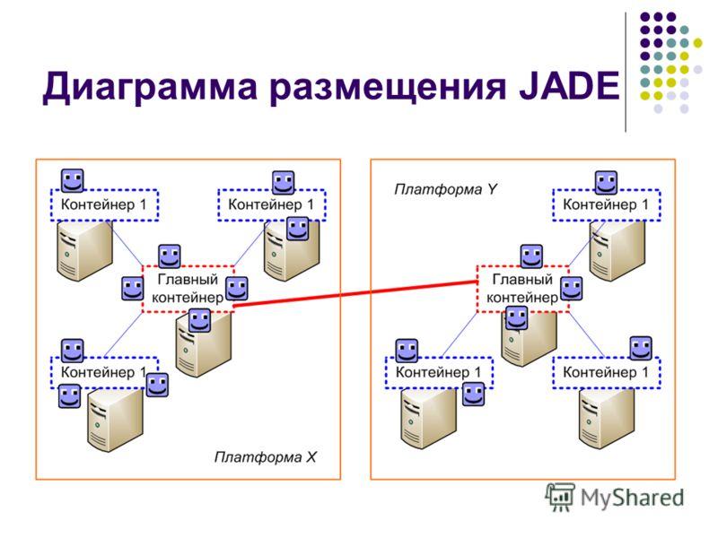 Диаграмма размещения JADE