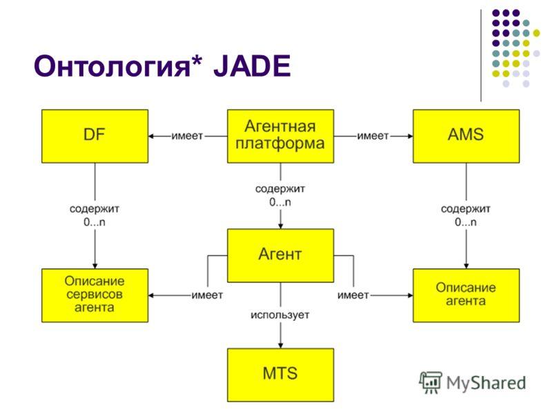 Онтология* JADE