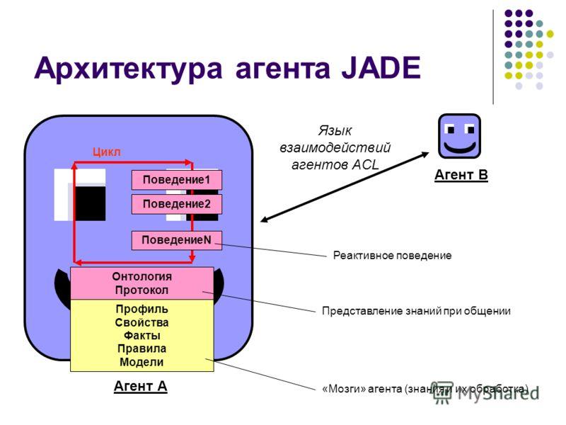 Архитектура агента JADE Язык взаимодействий агентов ACL Агент А Цикл Онтология Протокол Профиль Свойства Факты Правила Модели Поведение1 Поведение2 ПоведениеN Агент В «Мозги» агента (знания и их обработка) Реактивное поведение Представление знаний пр