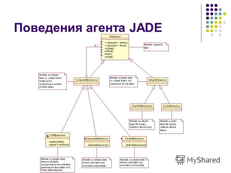 Поведения агента JADE