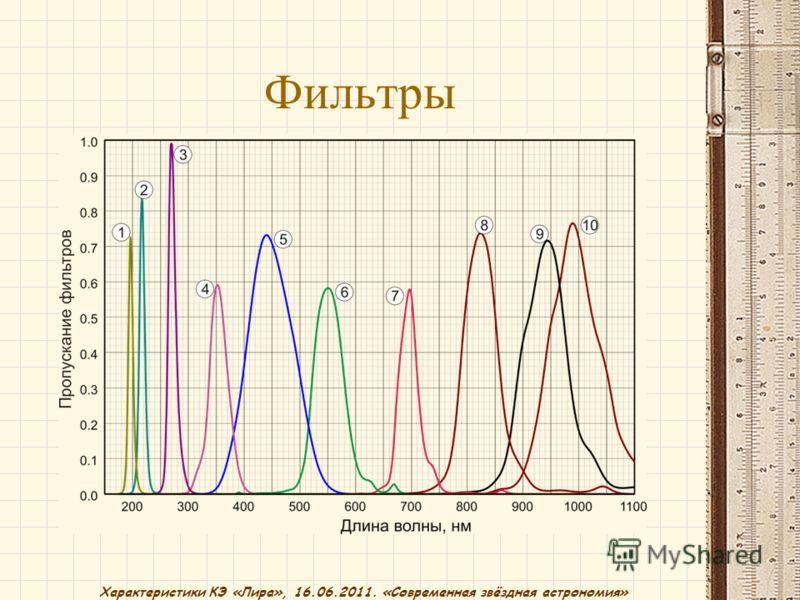 Характеристики КЭ «Лира», 16.06.2011. «Современная звёздная астрономия» Фильтры