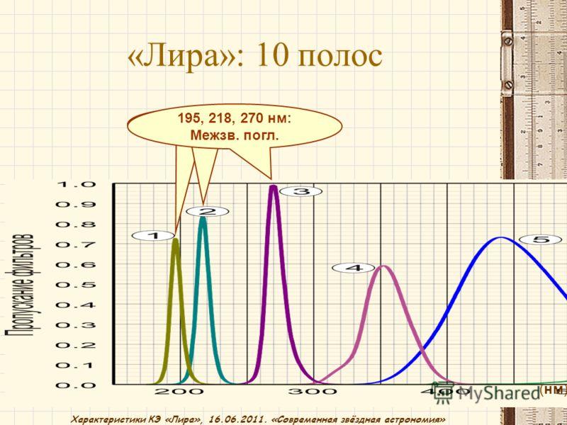Характеристики КЭ «Лира», 16.06.2011. «Современная звёздная астрономия» «Лира»: 10 полос (нм) 195, 218, 270 нм: Межзв. погл.