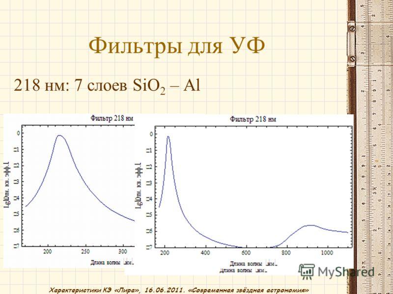 Характеристики КЭ «Лира», 16.06.2011. «Современная звёздная астрономия» Фильтры для УФ 218 нм: 7 слоев SiO 2 – Al