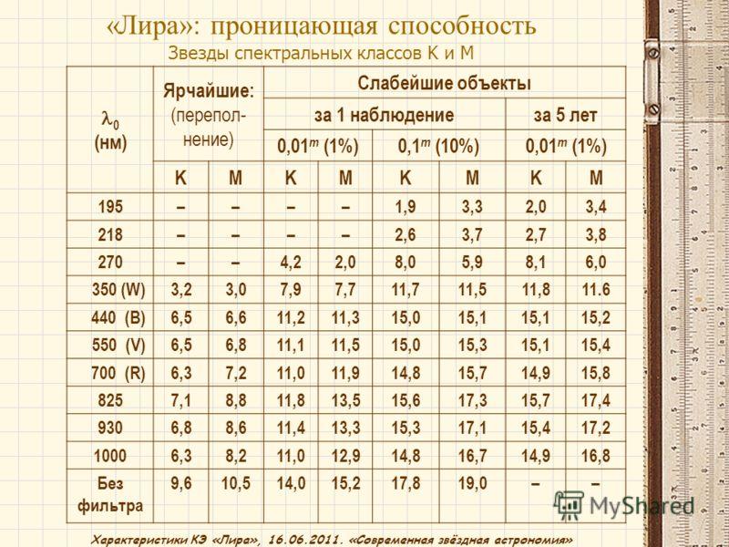 Характеристики КЭ «Лира», 16.06.2011. «Современная звёздная астрономия» 0 (нм) Ярчайшие: (перепол- нение) Слабейшие объекты за 1 наблюдениеза 5 лет 0,01 m (1%)0,1 m (10%)0,01 m (1%) KMKMKMKM 195––––1,91,93,32,02,03,4 218––––2,62,63,72,72,73,8 270––4,