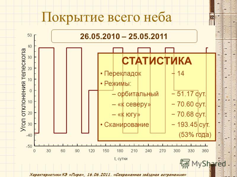 Характеристики КЭ «Лира», 16.06.2011. «Современная звёздная астрономия» Угол отклонения телескопа СТАТИСТИКА Перекладок 14 Режимы: – орбитальный 51.17 сут. – «к северу» 70.60 сут. – «к югу» 70.68 сут. Сканирование 193.45 сут. (53% года) 26.05.2010 –