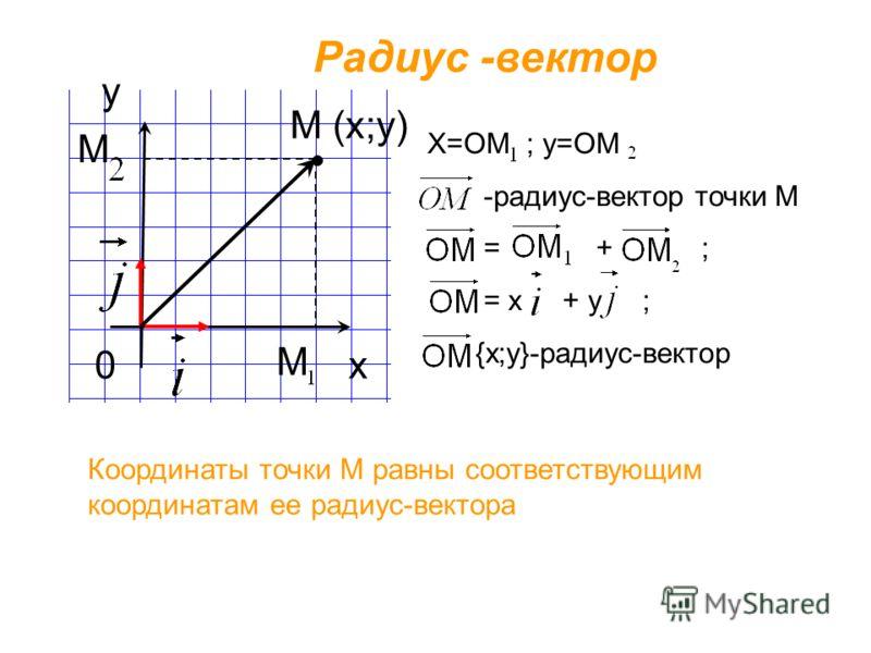 х у Радиус -вектор М (х;у) 0 М М Х=ОМ ; у=ОМ -радиус-вектор точки М = + ; = х + у ; {х;у}-радиус-вектор Координаты точки М равны соответствующим координатам ее радиус-вектора