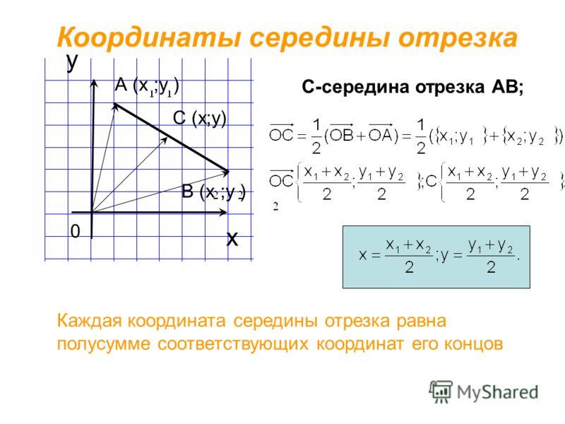 х у Координаты середины отрезка С (х;у) 0 Каждая координата середины отрезка равна полусумме соответствующих координат его концов В (х ;у ) А (х ;у ) С-середина отрезка АВ;