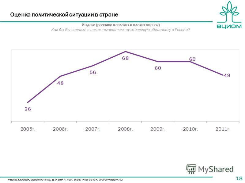 18 Оценка политической ситуации в стране Индекс (разница неплохих и плохих оценок) Как бы Вы оценили в целом нынешнюю политическую обстановку в России?