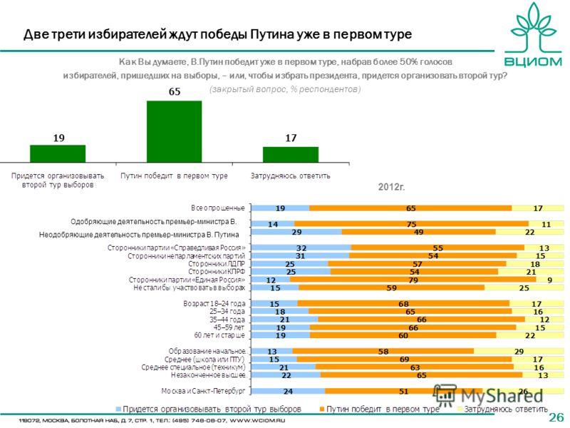 26 Две трети избирателей ждут победы Путина уже в первом туре Как Вы думаете, В.Путин победит уже в первом туре, набрав более 50% голосов избирателей, пришедших на выборы, – или, чтобы избрать президента, придется организовать второй тур? (закрытый в