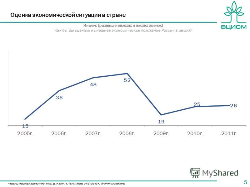 55 Оценка экономической ситуации в стране Индекс (разница неплохих и плохих оценок) Как бы Вы оценили нынешнее экономическое положение России в целом?