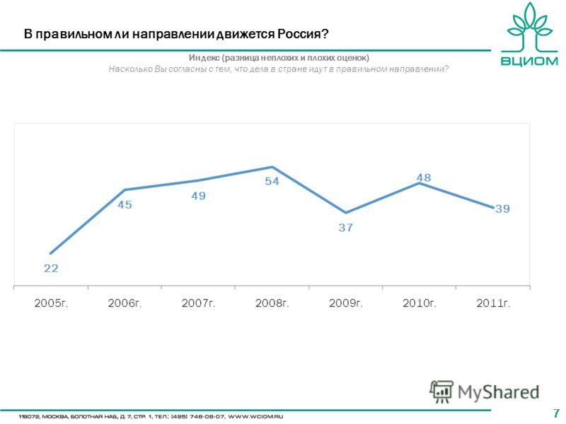 77 В правильном ли направлении движется Россия? Индекс (разница неплохих и плохих оценок) Насколько Вы согласны с тем, что дела в стране идут в правильном направлении?