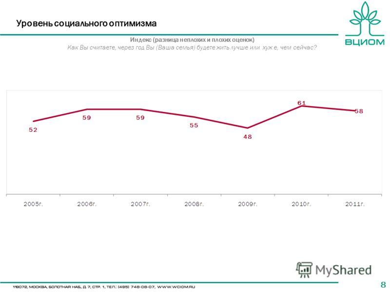 88 Уровень социального оптимизма Индекс (разница неплохих и плохих оценок) Как Вы считаете, через год Вы (Ваша семья) будете жить лучше или хуж е, чем сейчас?