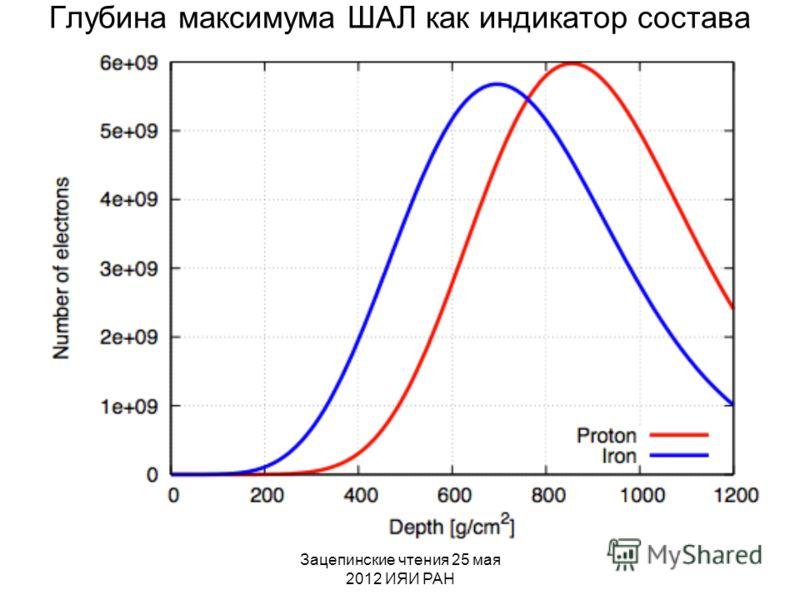 Зацепинские чтения 25 мая 2012 ИЯИ РАН Глубина максимума ШАЛ как индикатор состава