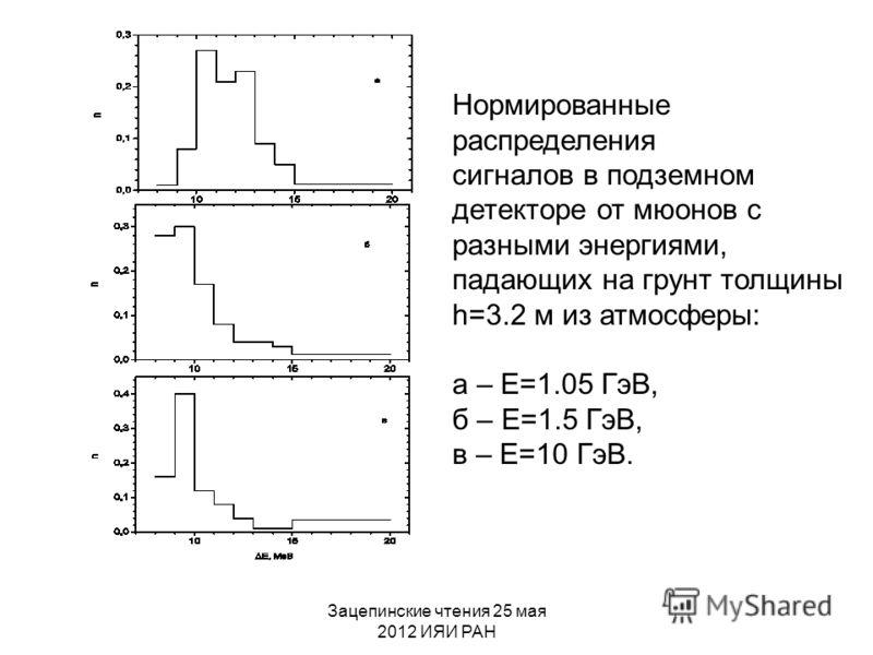 Зацепинские чтения 25 мая 2012 ИЯИ РАН Нормированные распределения сигналов в подземном детекторе от мюонов с разными энергиями, падающих на грунт толщины h=3.2 м из атмосферы: а – Е=1.05 ГэВ, б – Е=1.5 ГэВ, в – Е=10 ГэВ.