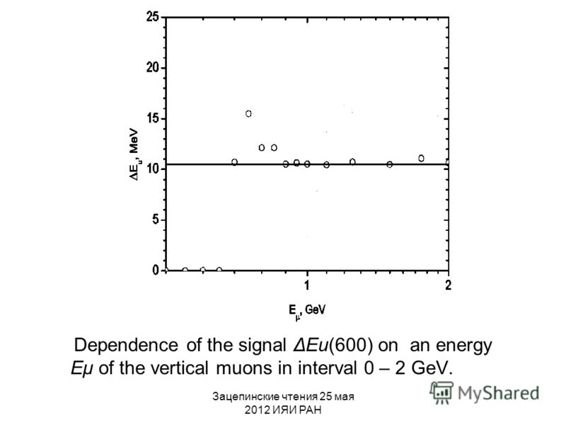 Зацепинские чтения 25 мая 2012 ИЯИ РАН Dependence of the signal ΔEu(600) on an energy Eμ of the vertical muons in interval 0 – 2 GeV.