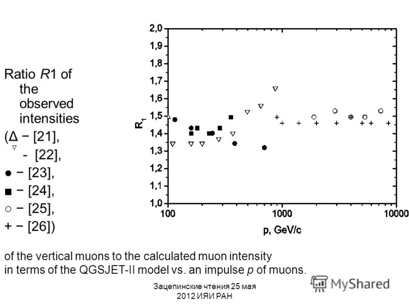 Ratio R1 of the observed intensities (Δ [21], - [22], [23], [24], [25], + [26]) of the vertical muons to the calculated muon intensity in terms of the QGSJET-II model vs. an impulse p of muons.