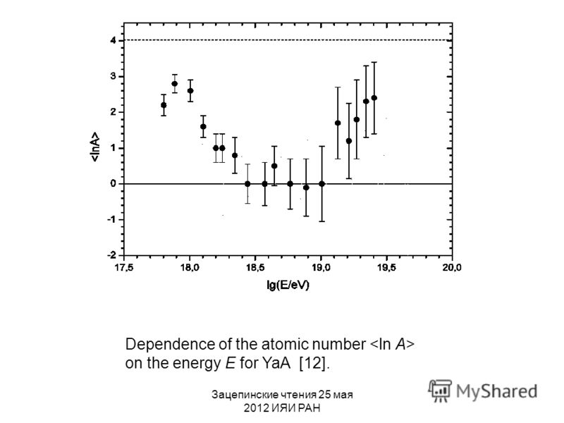 Зацепинские чтения 25 мая 2012 ИЯИ РАН Dependence of the atomic number on the energy E for YaA [12].