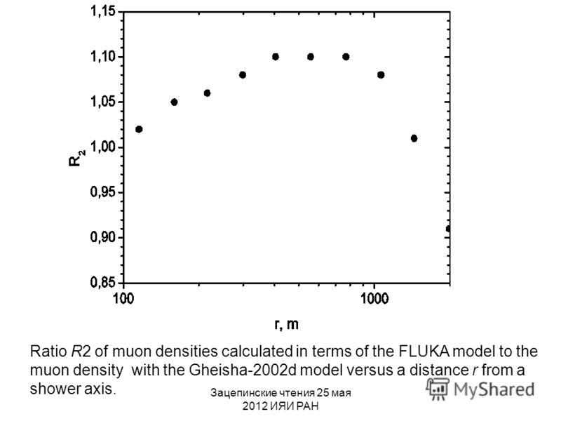 Зацепинские чтения 25 мая 2012 ИЯИ РАН Ratio R2 of muon densities calculated in terms of the FLUKA model to the muon density with the Gheisha-2002d model versus a distance r from a shower axis.