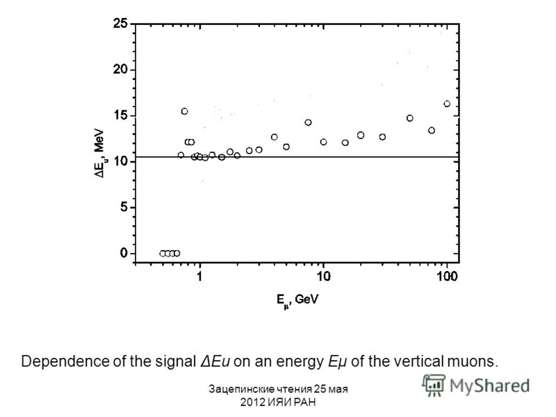 Зацепинские чтения 25 мая 2012 ИЯИ РАН Dependence of the signal ΔEu on an energy Eμ of the vertical muons.